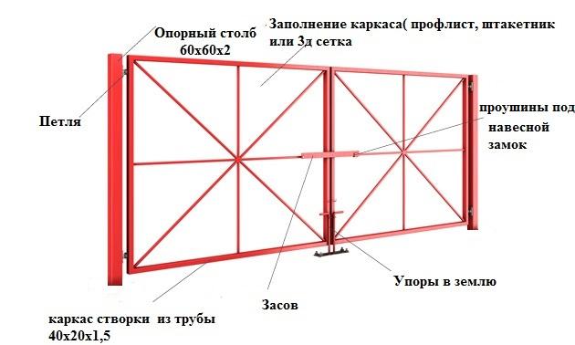 каркас распашных ворот купить в Минске